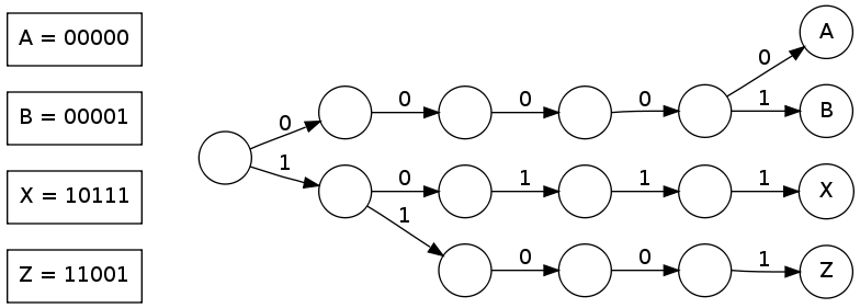 Example Binary Search Trie