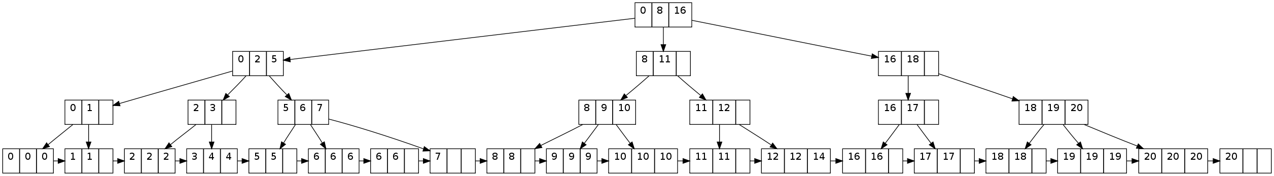 Example B+Tree with Duplicate Keys