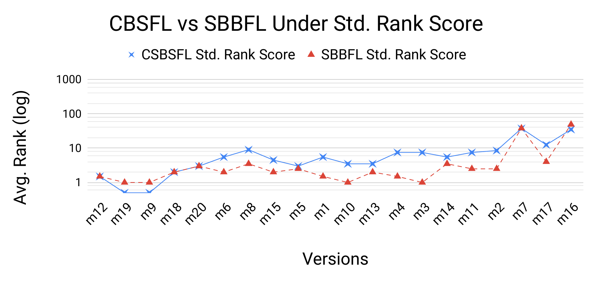 Comparison of CBSFL vs SBBFL average ranks (on log scale), under the Standard Rank Score (top) and HT_Rank (bottom), for each version of the program Otto; suspiciousness metric is RelativeF1.